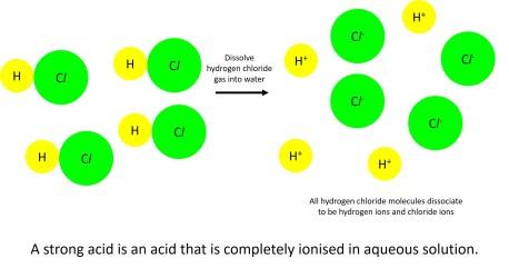 Strong acid dissociation