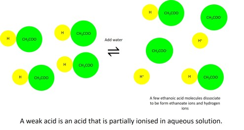 Weak acid dissociation