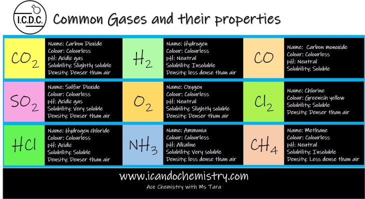 Common Gases and their properties