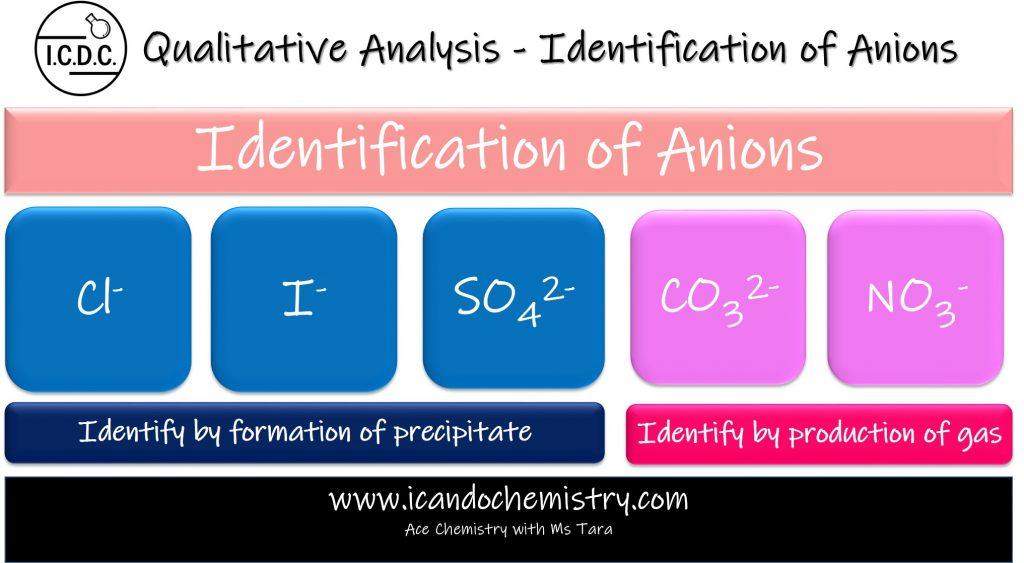 Identification of Anions